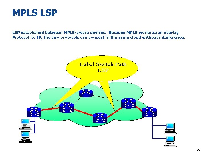 MPLS LSP established between MPLS-aware devices. Because MPLS works as an overlay Protocol to