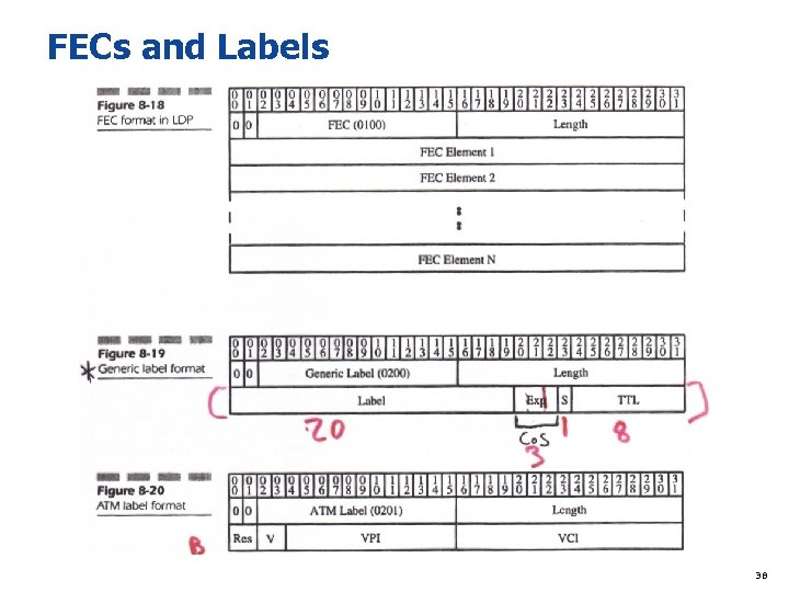 FECs and Labels 38