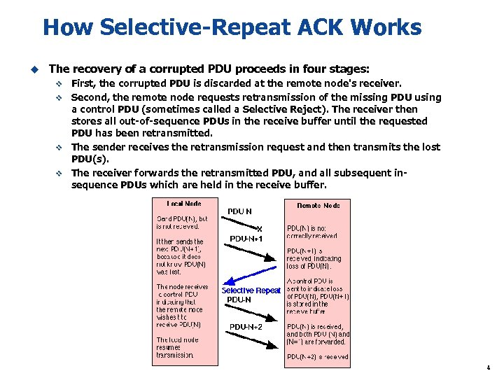 How Selective-Repeat ACK Works u The recovery of a corrupted PDU proceeds in four