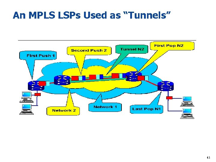 "An MPLS LSPs Used as ""Tunnels"" 41"
