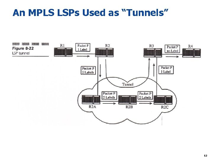 """An MPLS LSPs Used as """"Tunnels"""" 42"""