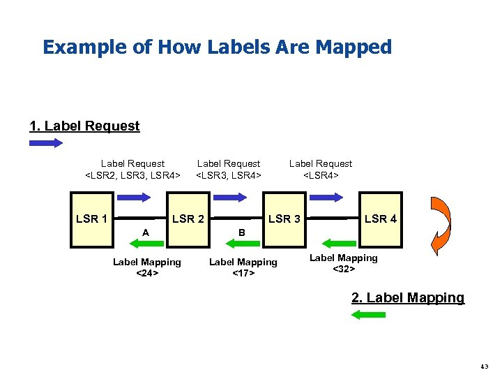 Example of How Labels Are Mapped 1. Label Request <LSR 2, LSR 3, LSR