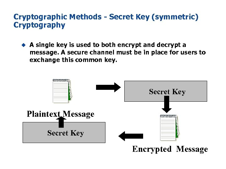 Cryptographic Methods - Secret Key (symmetric) Cryptography u A single key is used to