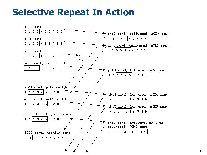 Selective Repeat In Action 5
