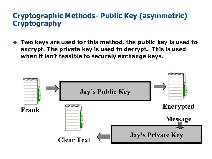 Cryptographic Methods- Public Key (asymmetric) Cryptography u Two keys are used for this method,