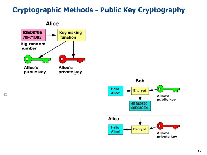 Cryptographic Methods - Public Key Cryptography 51