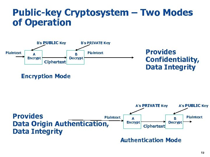 Public-key Cryptosystem – Two Modes of Operation B's PUBLIC Key Plaintext A Encrypt Ciphertext