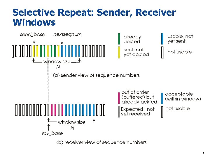Selective Repeat: Sender, Receiver Windows 6