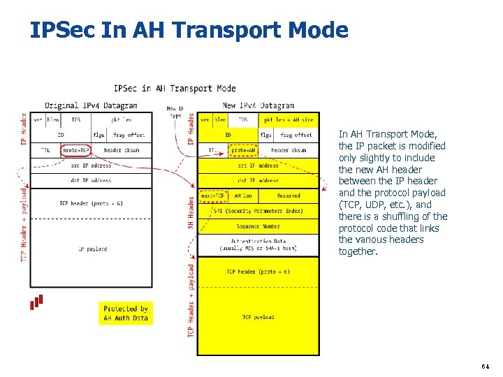 IPSec In AH Transport Mode In AH Transport Mode, the IP packet is modified