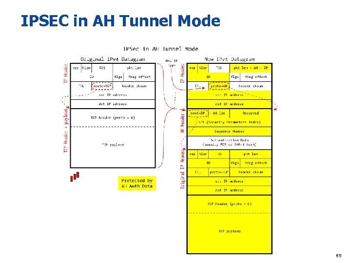 IPSEC in AH Tunnel Mode 65