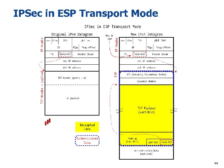 IPSec in ESP Transport Mode 66