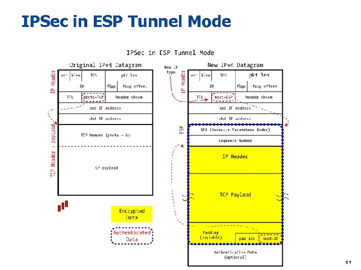 IPSec in ESP Tunnel Mode 67