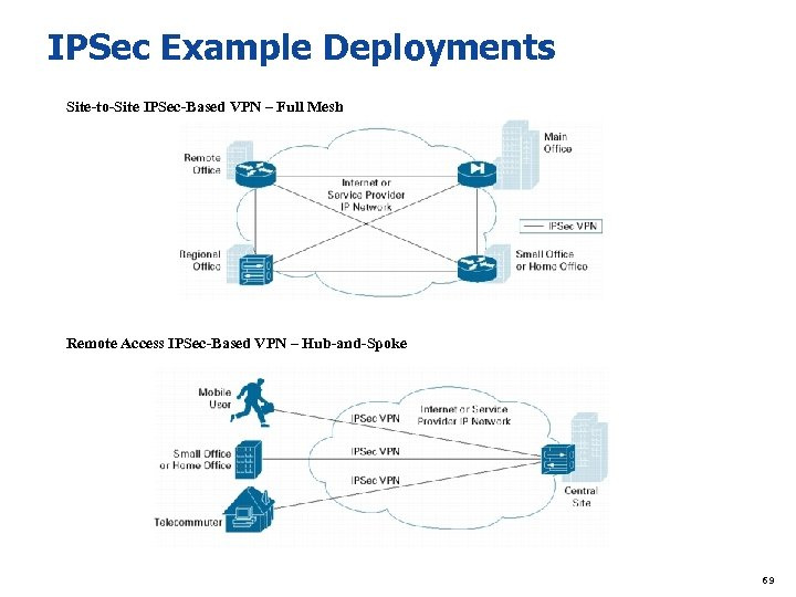 IPSec Example Deployments Site-to-Site IPSec-Based VPN – Full Mesh Remote Access IPSec-Based VPN –