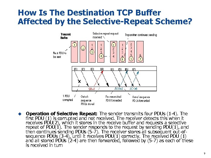How Is The Destination TCP Buffer Affected by the Selective-Repeat Scheme? u Operation of