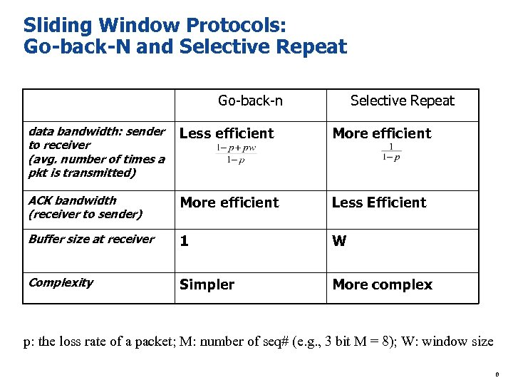 Sliding Window Protocols: Go-back-N and Selective Repeat Go-back-n Selective Repeat data bandwidth: sender to
