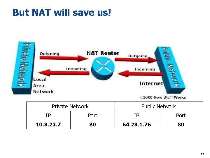 But NAT will save us! Private Network Public Network IP Port 10. 3. 23.