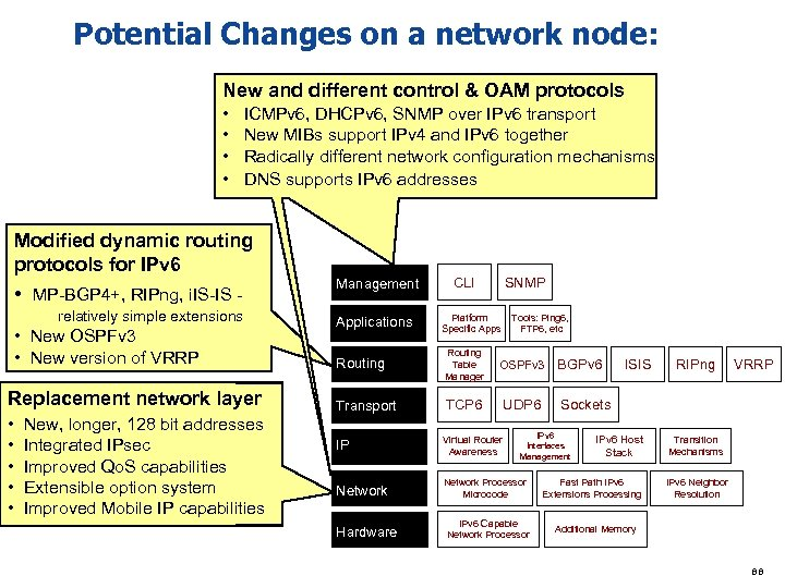 Potential Changes on a network node: New and different control & OAM protocols •