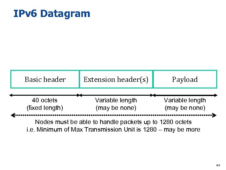 IPv 6 Datagram Basic header Extension header(s) Payload 40 octets (fixed length) Variable length