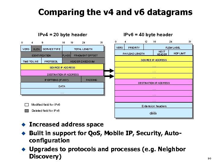 Comparing the v 4 and v 6 datagrams IPv 4 = 20 byte header