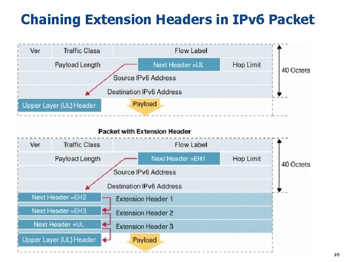Chaining Extension Headers in IPv 6 Packet Figure 2. Chaining Extension Headers in IPv