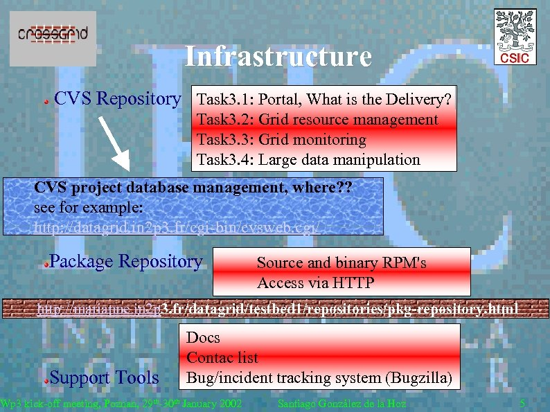 Infrastructure CVS Repository Task 3. 1: Portal, What is the Delivery? Task 3. 2: