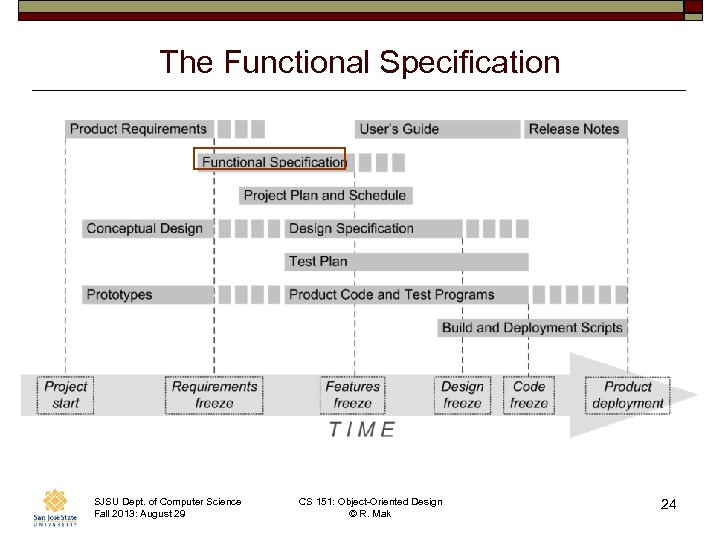The Functional Specification SJSU Dept. of Computer Science Fall 2013: August 29 CS 151: