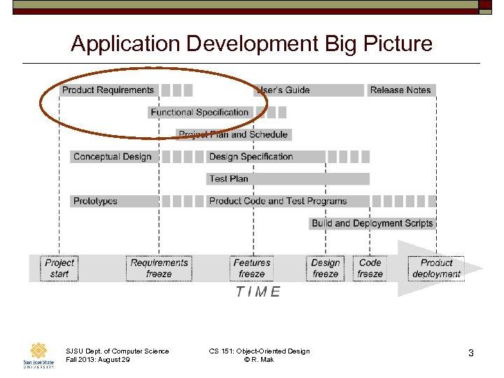 Application Development Big Picture SJSU Dept. of Computer Science Fall 2013: August 29 CS