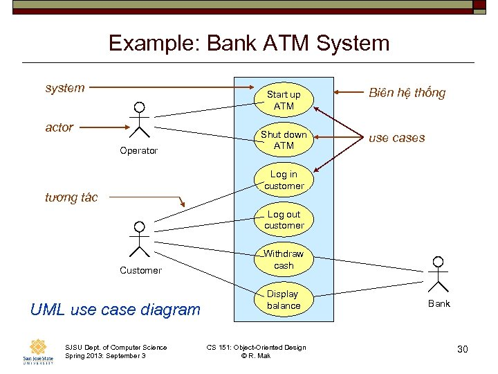 Example: Bank ATM System system Start up ATM actor Operator Shut down ATM Biên
