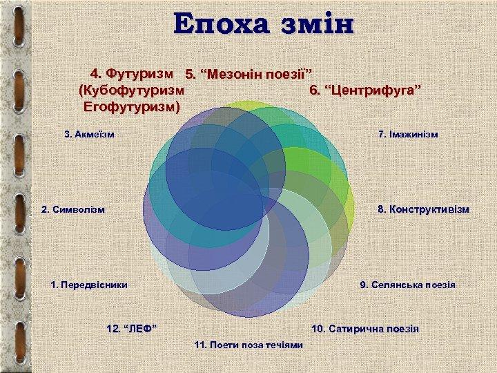 """Епоха змін 4. Футуризм 5. """"Мезонін поезії"""" 6. """"Центрифуга"""" (Кубофутуризм Егофутуризм) 3. Акмеїзм 7."""
