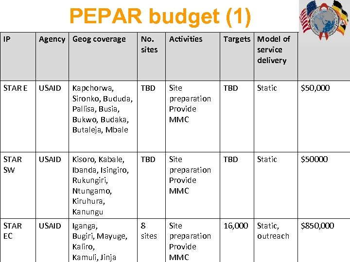 PEPAR budget (1) IP Agency Geog coverage STAR E USAID STAR SW STAR EC