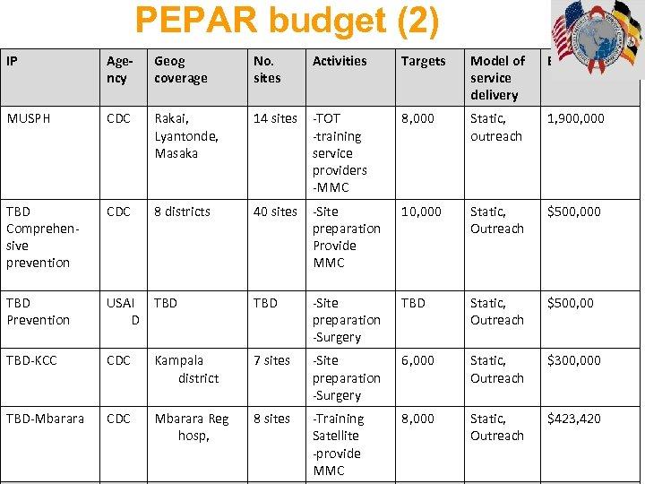PEPAR budget (2) IP Agency Geog coverage No. sites Activities Targets Model of service