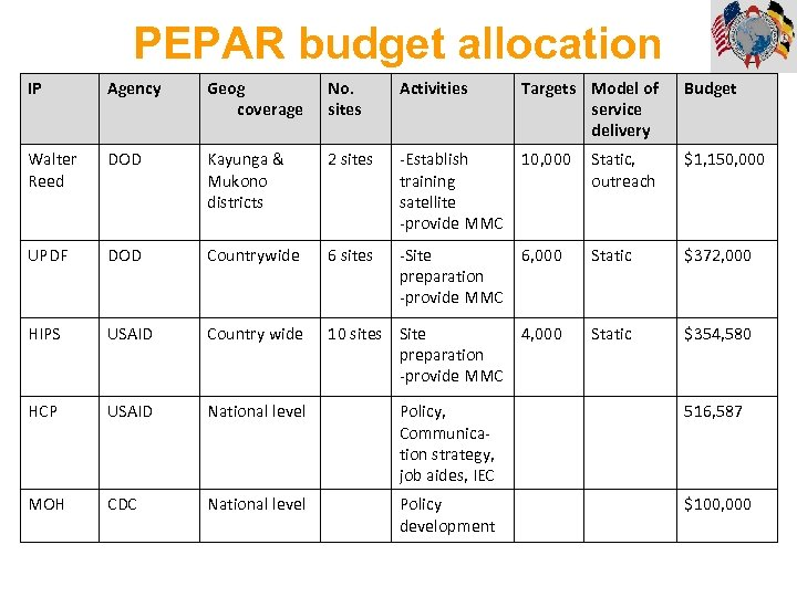 PEPAR budget allocation IP Agency Geog coverage No. sites Activities Targets Model of service
