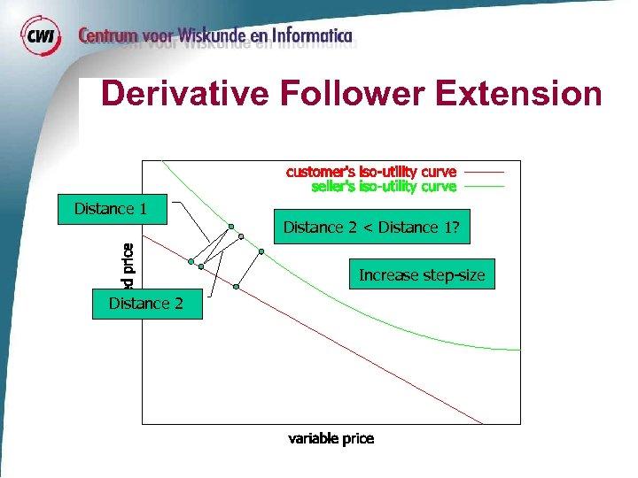 Derivative Follower Extension Distance 1 Distance 2 < Distance 1? Increase step-size Distance 2