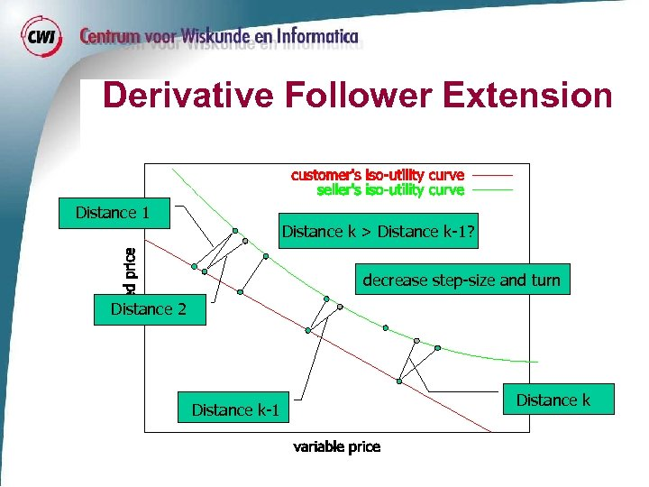 Derivative Follower Extension Distance 1 Distance k > Distance k-1? decrease step-size and turn