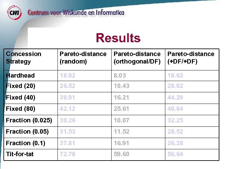 Results Concession Strategy Pareto-distance (random) Pareto-distance (orthogonal/DF) Pareto-distance (+DF/+DF) Hardhead 18. 92 8. 03