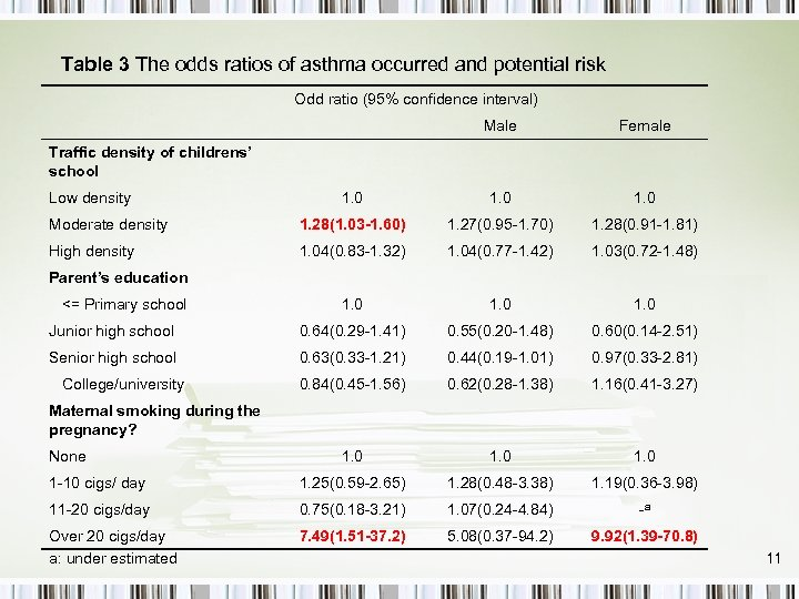 Table 3 The odds ratios of asthma occurred and potential risk Odd ratio (95%