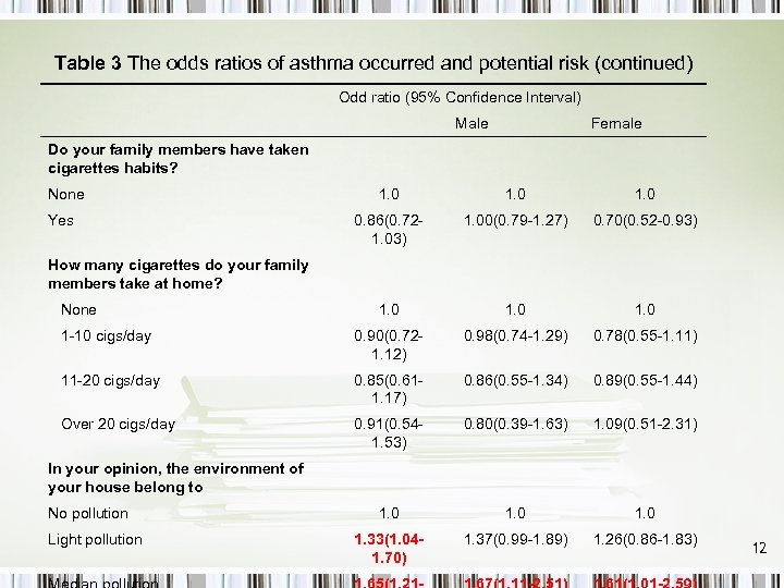 Table 3 The odds ratios of asthma occurred and potential risk (continued) Odd ratio