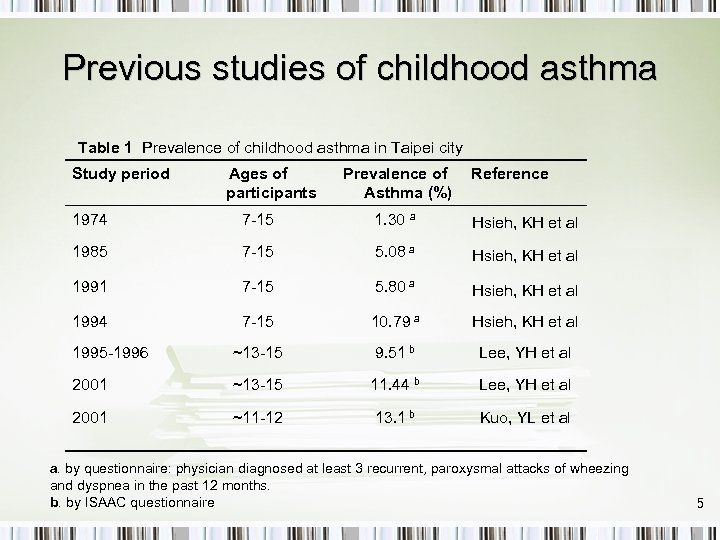 Previous studies of childhood asthma Table 1 Prevalence of childhood asthma in Taipei city