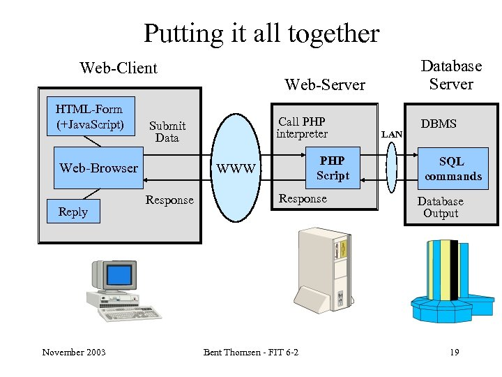 Putting it all together Web-Client HTML-Form (+Java. Script) Reply November 2003 Web-Server Call PHP