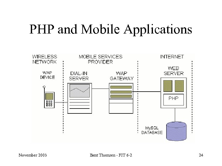 PHP and Mobile Applications November 2003 Bent Thomsen - FIT 6 -2 24