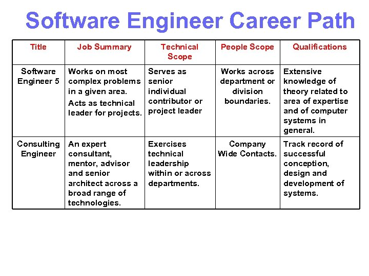 Software Engineer Career Path Title Job Summary Technical Scope People Scope Qualifications Software Engineer