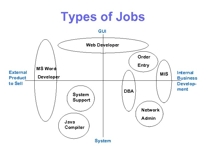 Types of Jobs GUI Web Developer Order External Product to Sell Entry MS Word