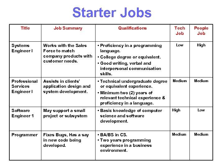 Starter Jobs Title Job Summary Qualifications Tech Job People Job Low High Medium Systems