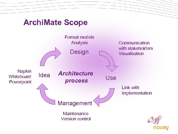 Archi. Mate Scope Formal models Analysis Communication with stakeholders Visualisation Design Napkin Whiteboard Powerpoint