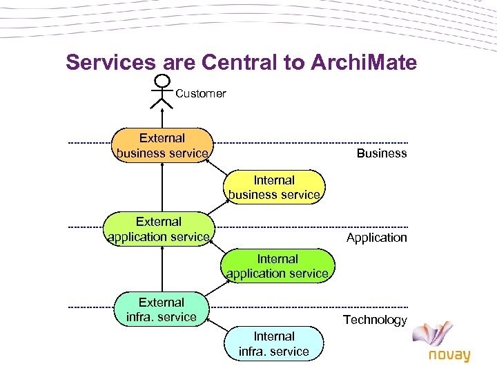 Services are Central to Archi. Mate Customer External business service Business Internal business service