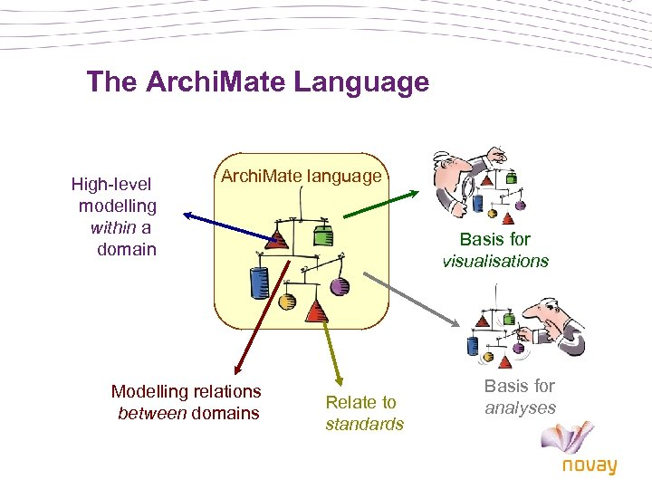 The Archi. Mate Language High-level modelling within a domain Archi. Mate language Modelling relations