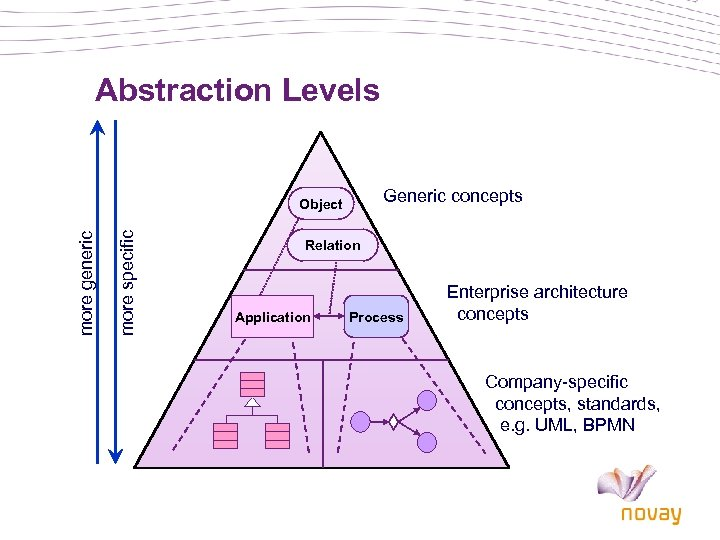 Abstraction Levels Generic concepts more specific more generic Object Relation Application Process Enterprise architecture