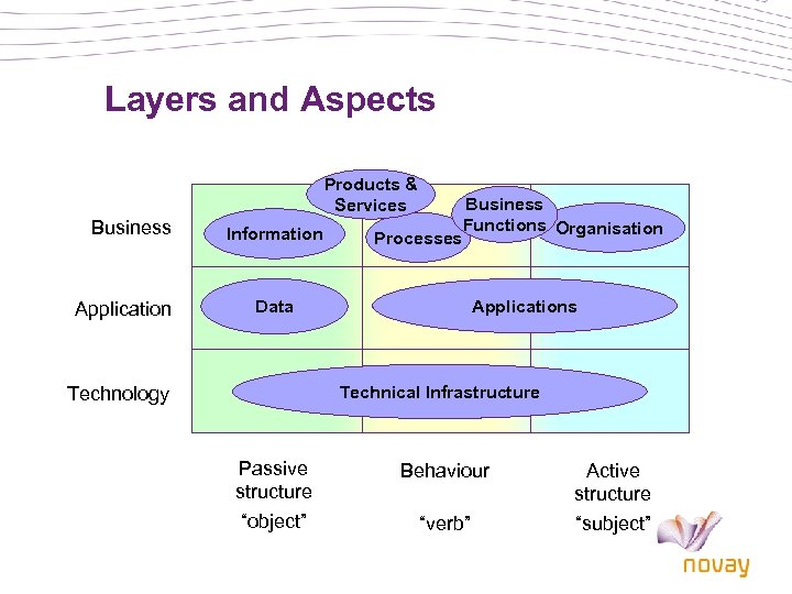Layers and Aspects Products & Services Business Application Information Processes Business Functions Organisation Applications