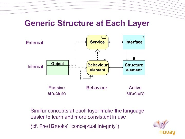 Generic Structure at Each Layer External Internal Passive structure Behaviour Active structure Similar concepts