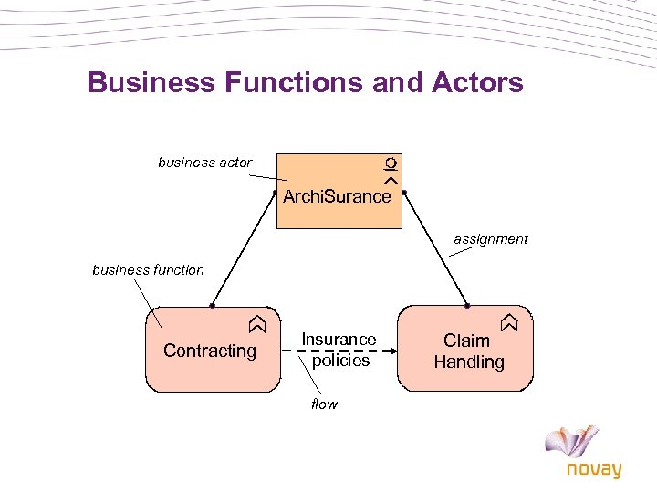 Business Functions and Actors business actor Archi. Surance assignment business function Contracting Insurance policies